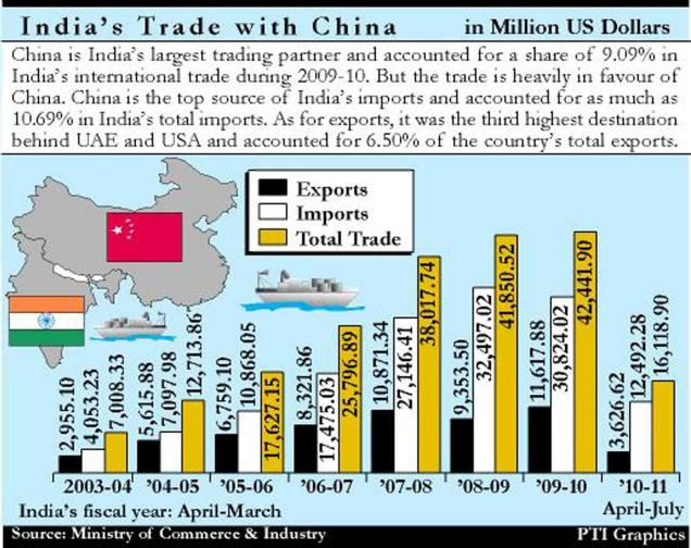 present trade relations between india and Trade across direct routes has been curtailed formally, so the bulk of india-pakistan trade is routed through dubai india and pakistan have maintained their economic relationship for a very long time, the occasional hostility between both the countries have not affected the trade relationship.